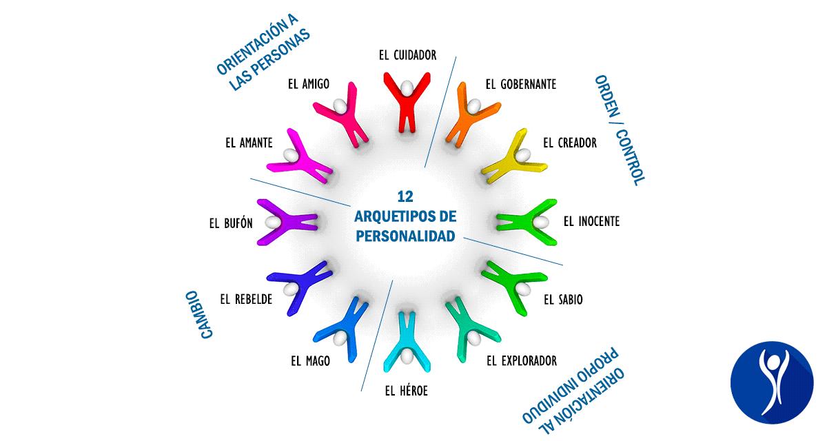 Test De Arquetipos De Jung